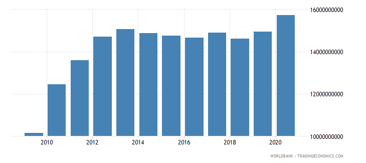 mexico ppg ibrd dod us dollar wb data