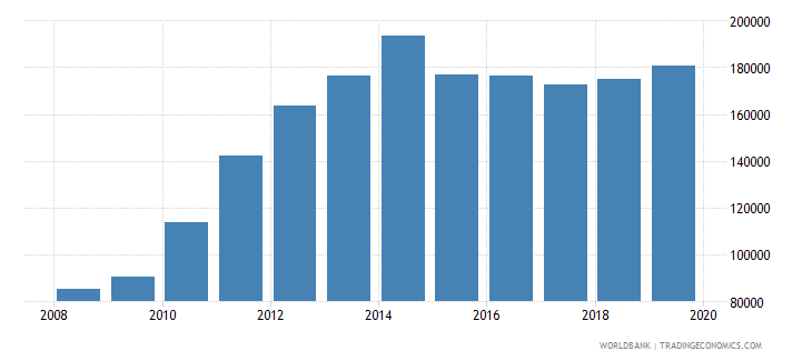 mexico total reserves wb data