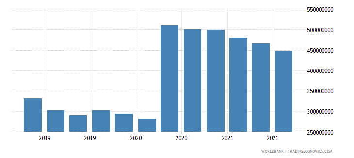 moldova 07_multilateral loans imf wb data