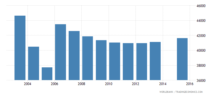 moldova population age 5 total wb data