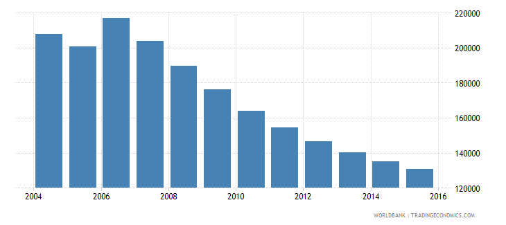 moldova population ages 13 18 female wb data