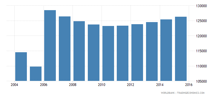 moldova population ages 3 5 total wb data