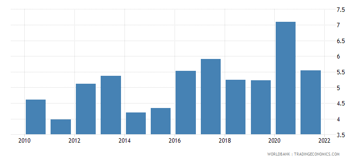 moldova total reserves in months of imports wb data