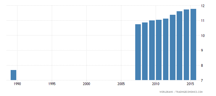 moldova uis mean years of schooling of the population age 25 female wb data