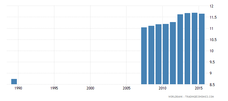 moldova uis mean years of schooling of the population age 25 male wb data