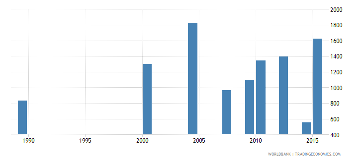 moldova youth illiterate population 15 24 years female number wb data