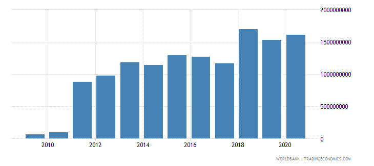 montenegro debt service on external debt total tds us dollar wb data