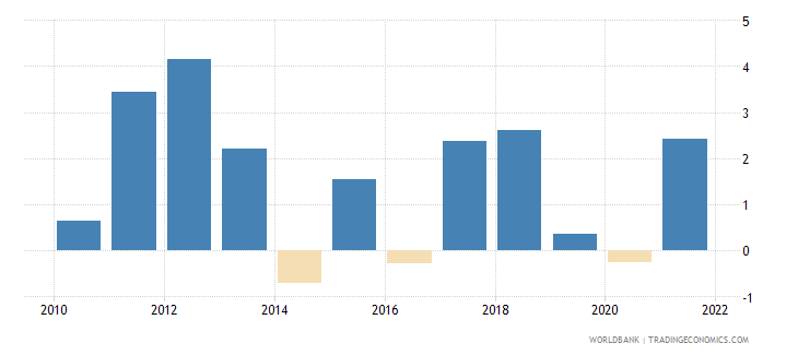 montenegro inflation consumer prices annual percent wb data
