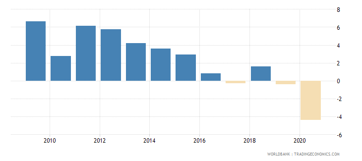 mozambique gni per capita growth annual percent wb data