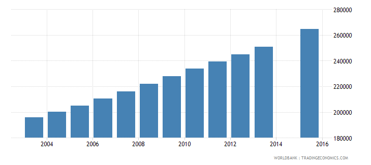 mozambique population age 19 female wb data