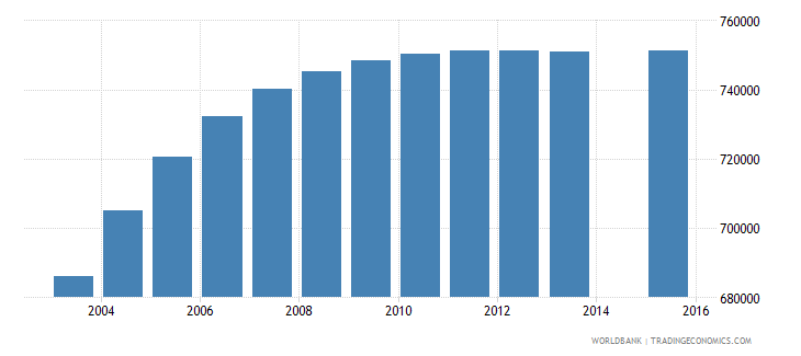 mozambique population age 2 total wb data