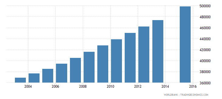 mozambique population age 21 total wb data