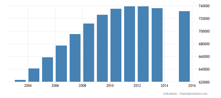mozambique population age 4 total wb data