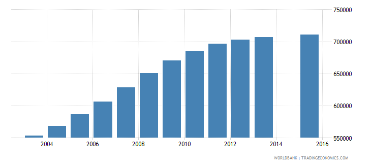 mozambique population age 7 total wb data
