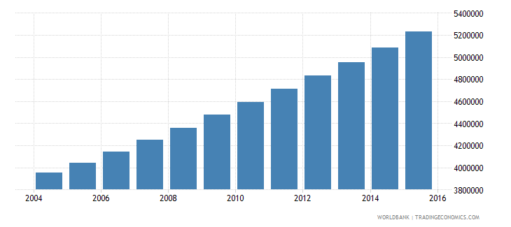 mozambique population ages 15 24 total wb data