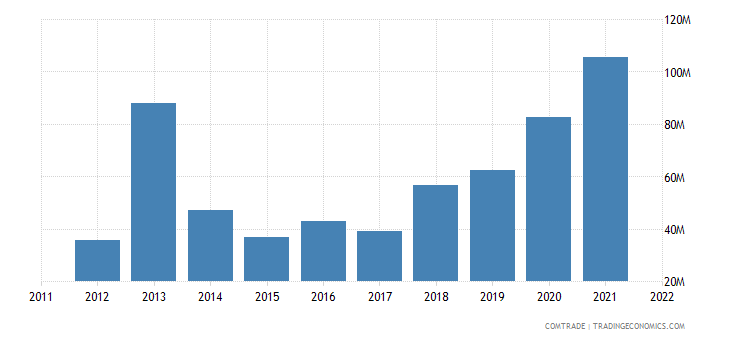 myanmar exports coffee tea mate spices