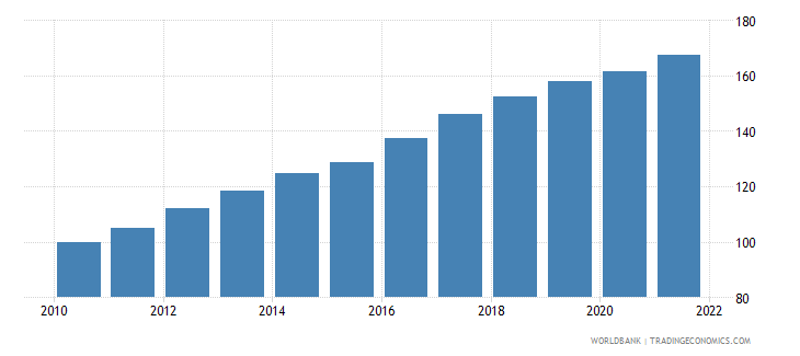 namibia consumer price index 2005  100 wb data