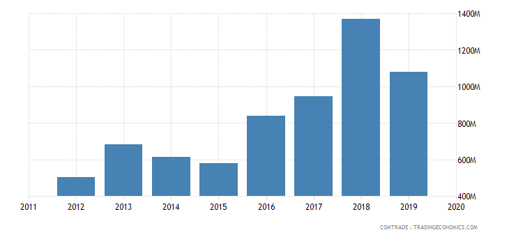 Nepal Imports of Iron and steel