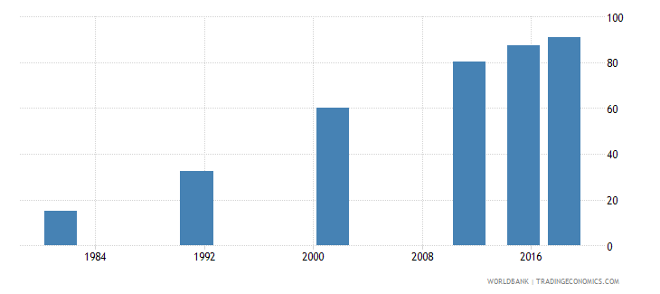 nepal literacy rate youth female percent of females ages 15 24 wb data