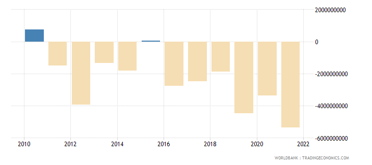 new zealand foreign direct investment net bop us dollar wb data