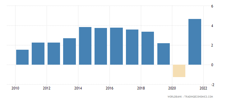 new zealand gdp growth annual percent 2010 wb data