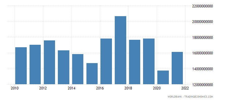 new zealand total reserves minus gold us dollar wb data