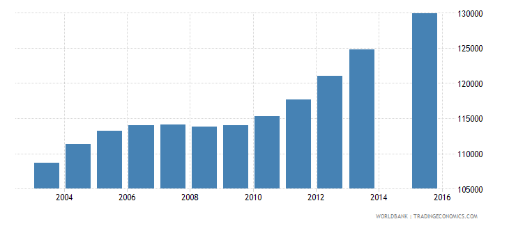 nicaragua population age 22 total wb data