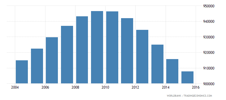 nicaragua population ages 12 18 total wb data