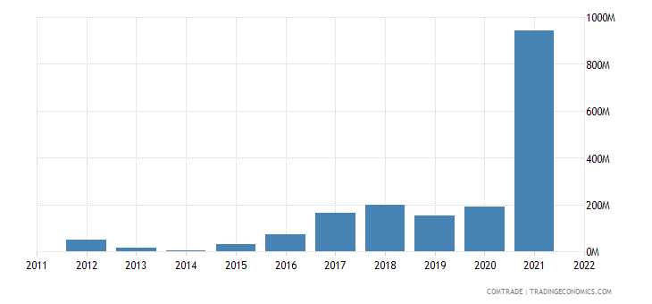 nigeria exports fertilizers