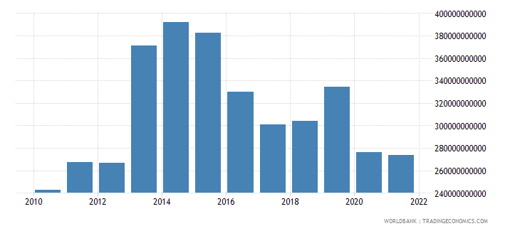 nigeria household final consumption expenditure current us$ wb data