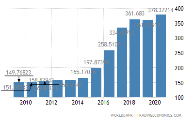 Nigeria Official Exchange Rate Lcu
