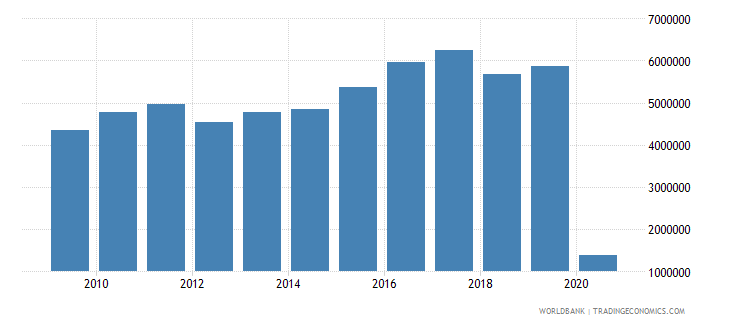norway international tourism number of arrivals wb data