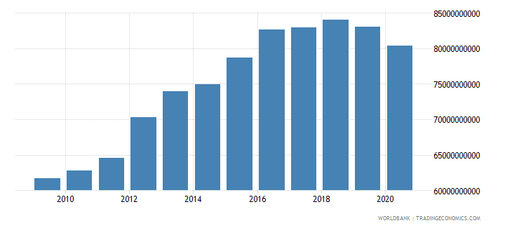 oman gdp constant 2000 us dollar wb data