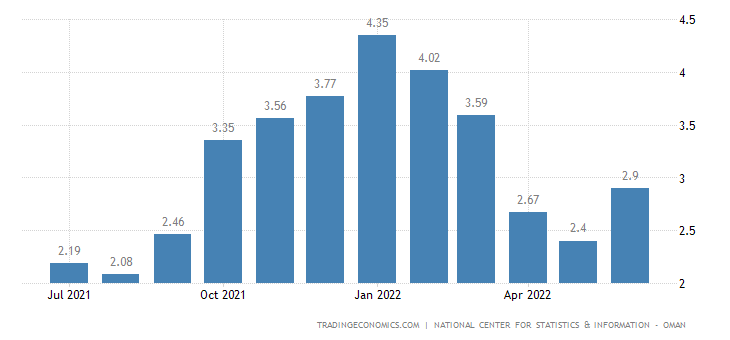 projected inflation rate