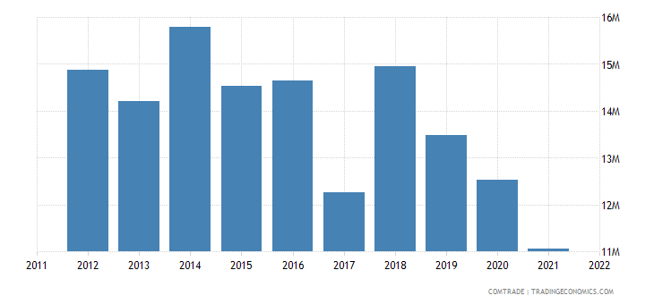 Pakistan Exports to France of Instruments and Appliances