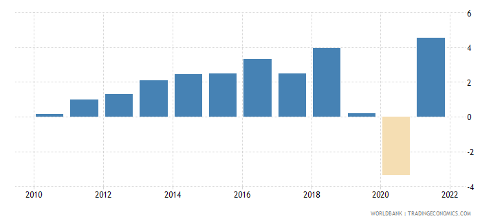 pakistan gni per capita growth annual percent wb data