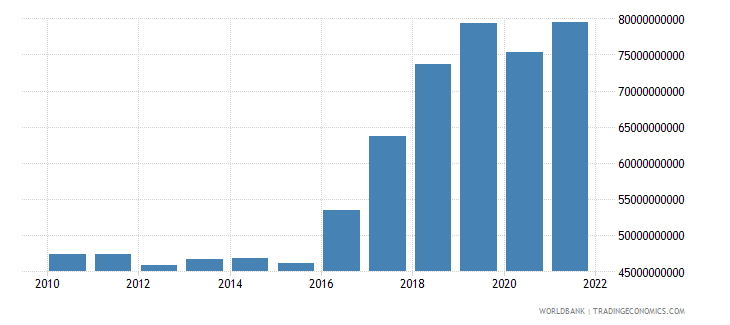 pakistan imports of goods and services constant 2000 us dollar wb data