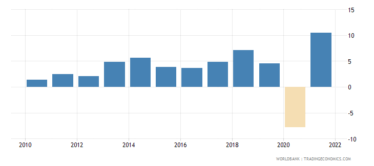 pakistan manufacturing value added annual percent growth wb data