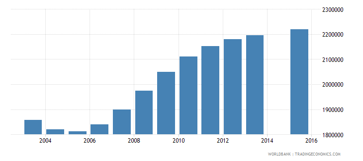 pakistan population age 1 female wb data