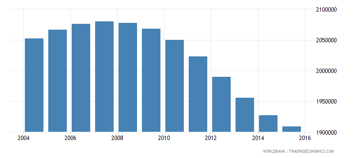 pakistan population age 14 male wb data
