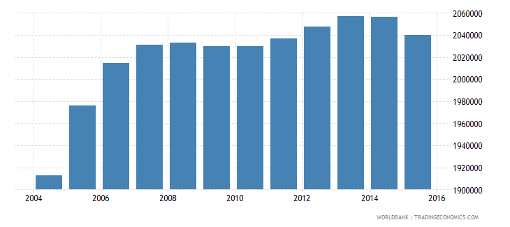 pakistan population age 18 male wb data