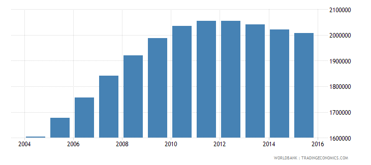 pakistan population age 21 male wb data