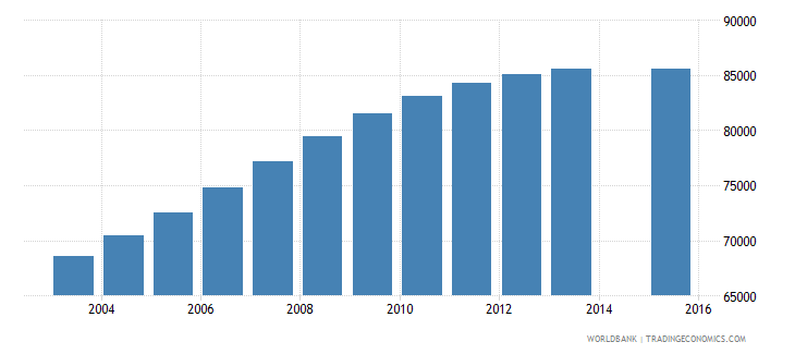 papua new guinea population age 11 female wb data