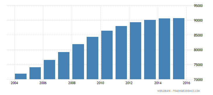 papua new guinea population age 12 male wb data