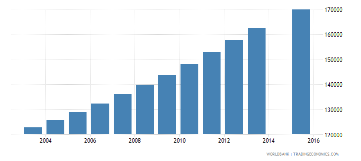 papua new guinea population age 16 total wb data