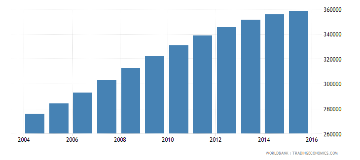 papua new guinea population ages 12 15 male wb data