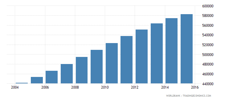 papua new guinea population ages 12 18 female wb data