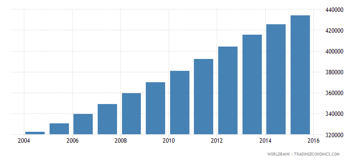 papua new guinea population ages 14 18 male wb data