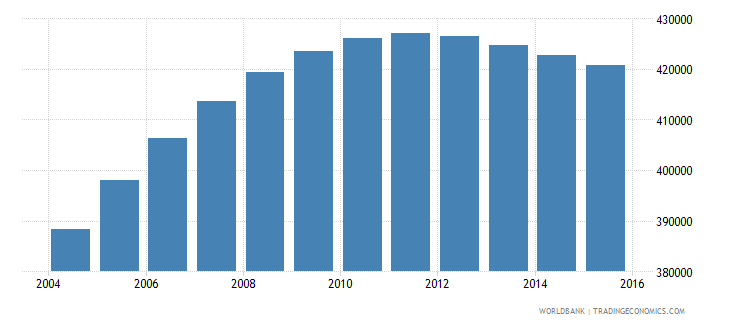 papua new guinea population ages 6 10 female wb data