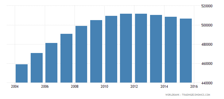 papua new guinea population ages 6 11 female wb data